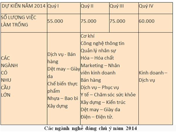 Thị trường lao động và những ngành nghề đáng chú ý 2014