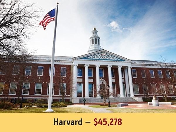 """Đại học nào có học phí """"cắt cổ"""" nhất trên thế giới?"""